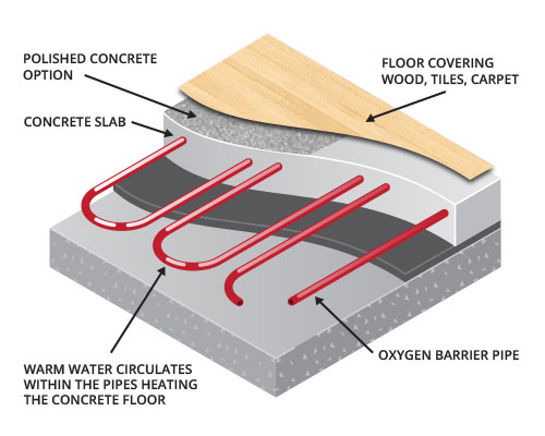 underfloor heating pipework in slab diagram