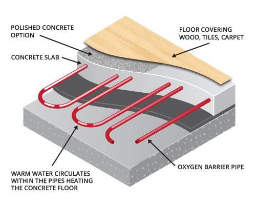 Underfloor Heating What Is It